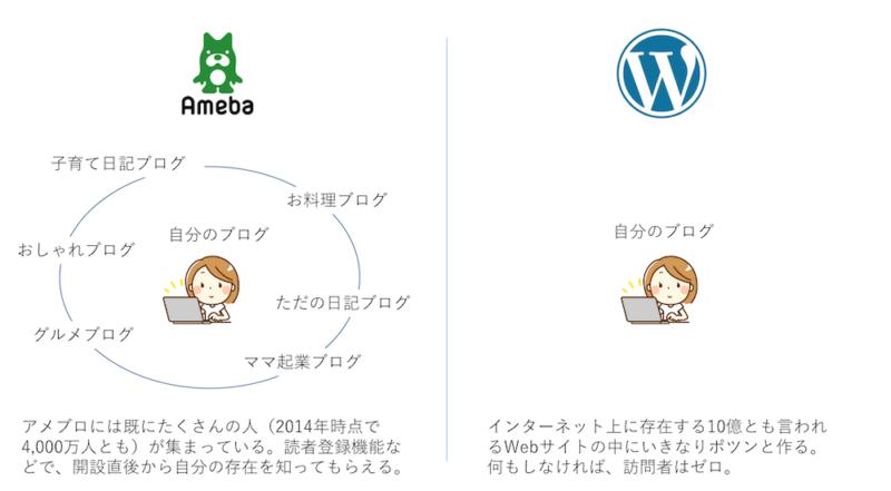 アメブロとWordPressの違い