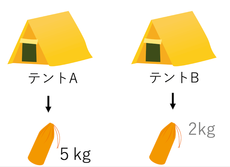 テントの重さ比べ