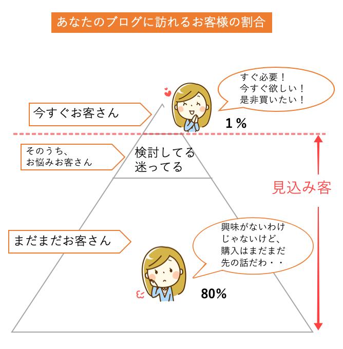 見込み客の図