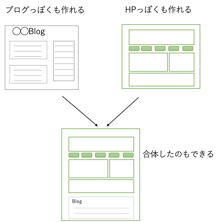 ブログっぽくもホームページっぽくも作れる