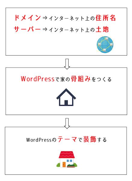 ドメイン、サーバー、WordPressを家の建設に例えた図。