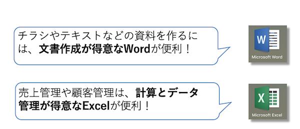 文書ならWord、計算ならExcel